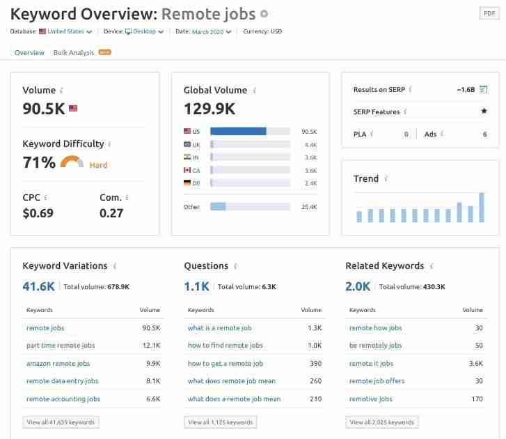 reiid Digital Marketing Agency SEO keyword research