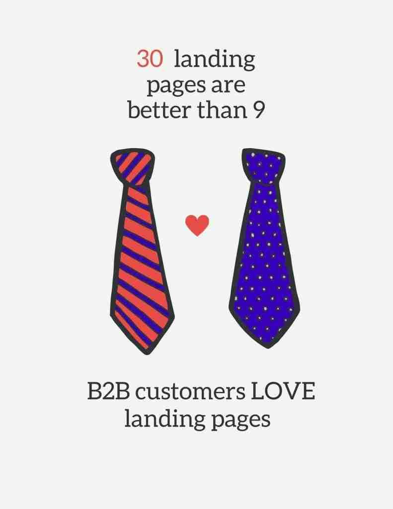reiid Digital Marketing Agency website cost landing pages lead generation